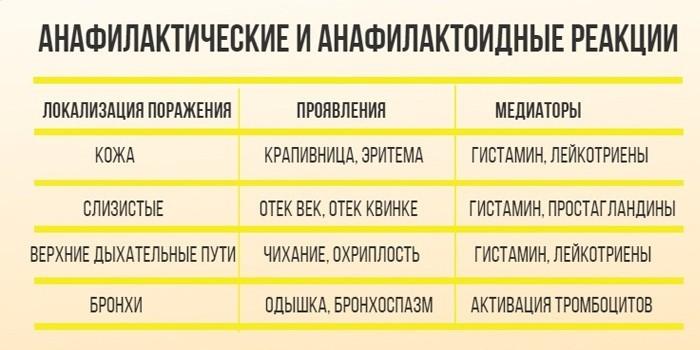 Анафилактоидные реакции