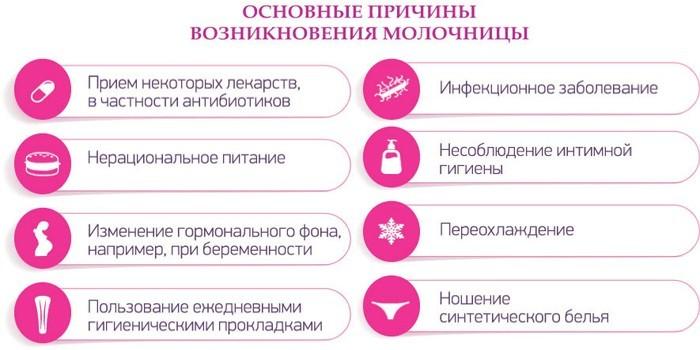 Основные причины молочницы