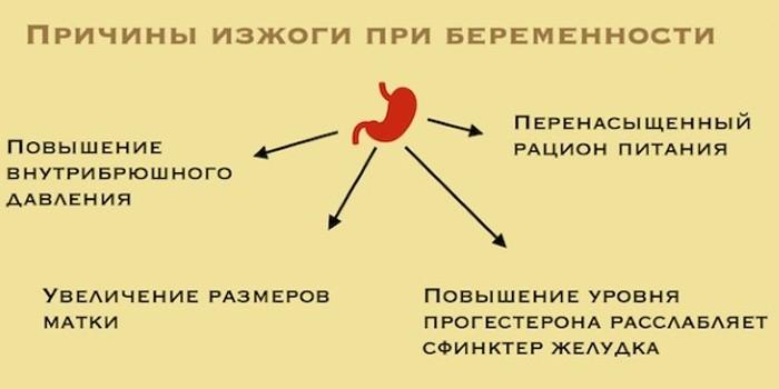 Причины при беременности