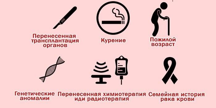 Факторы риска заболевания