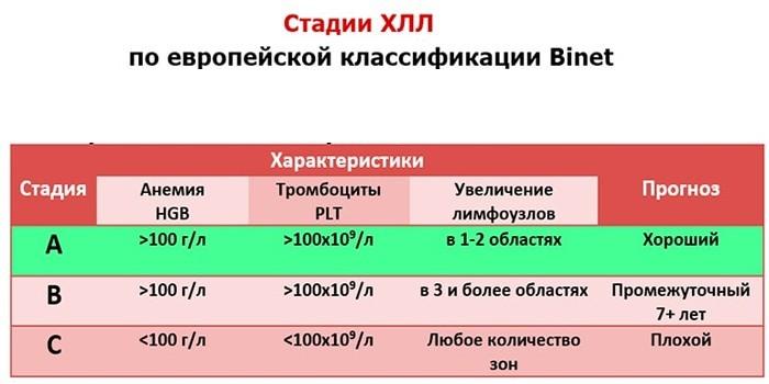 Прогнозы продолжительности жизни по классификации Binet