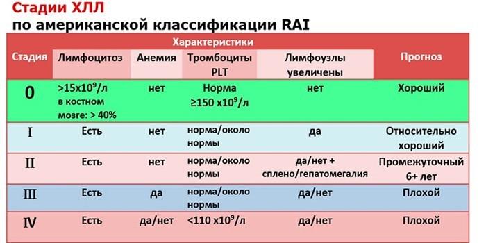 Прогноз по RAI