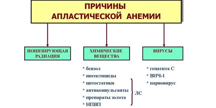 Причины приобретенной формы заболевания