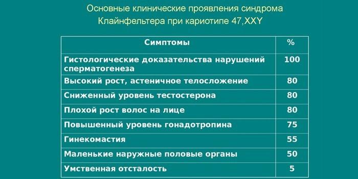 Основные клинические проявления в процентах