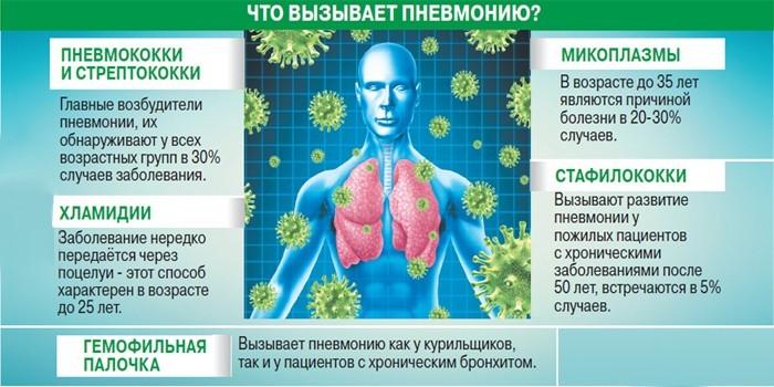 Что вызывает пневмонию
