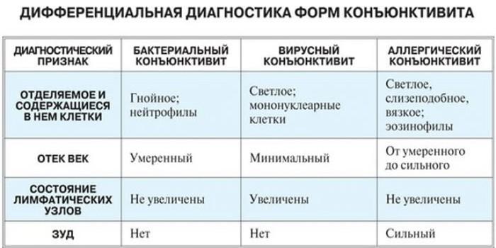 Дифференциальная диагностика форм заболвания