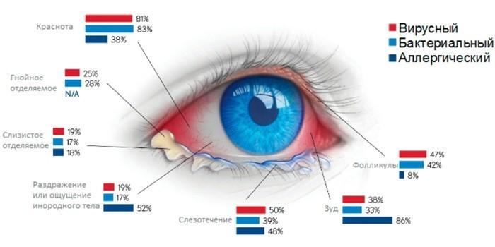 Частота проявления симптомов при разных формах заболевания