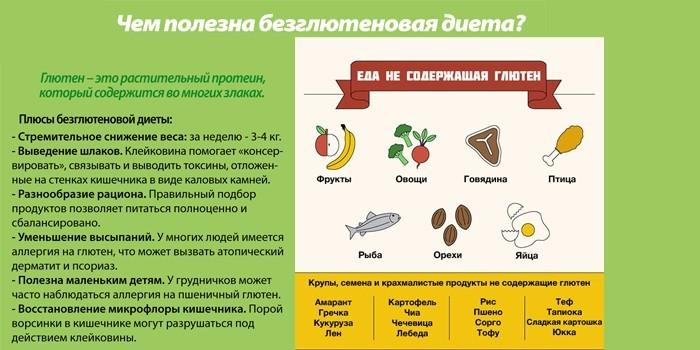 Чем полезна безглютеновая диета