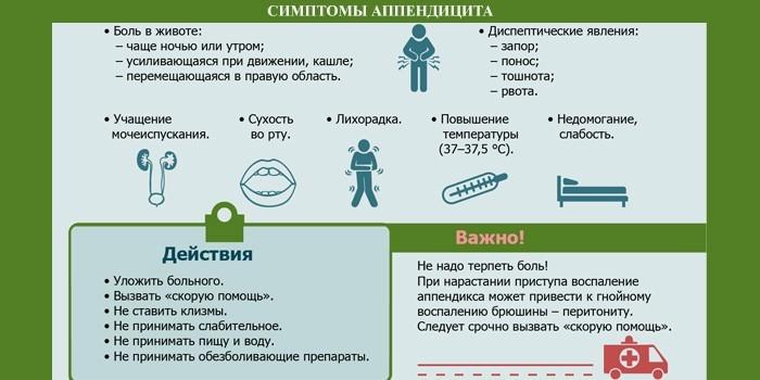 Симптоматика аппендицита