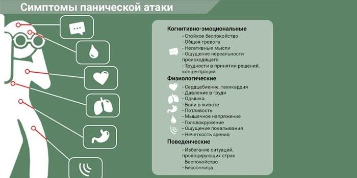 Симптомы атаки