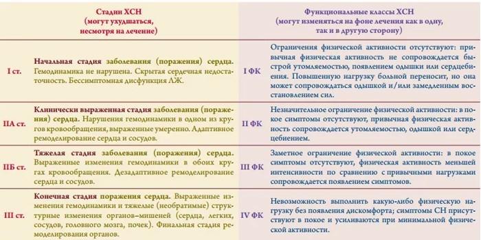 Стадии и функциональные классы
