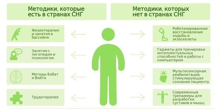 Методики реабилитации
