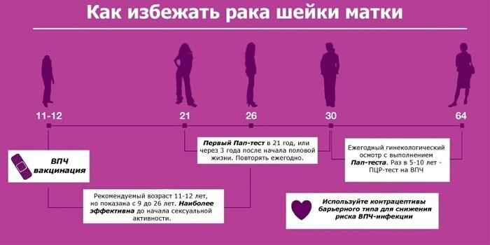 Как избежать рак шейки матки