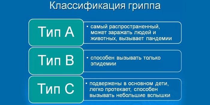 Классификация по типам