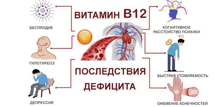 Последствия витамина В12
