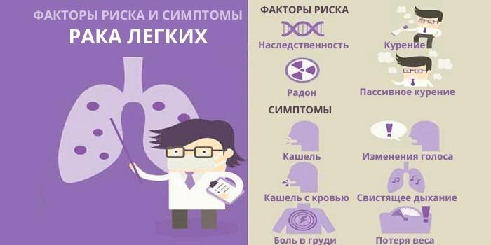 Факторы риска и симптомы