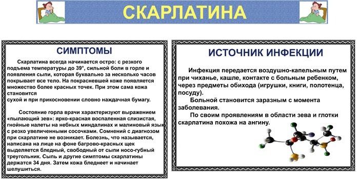 Симптоматика скарлатины