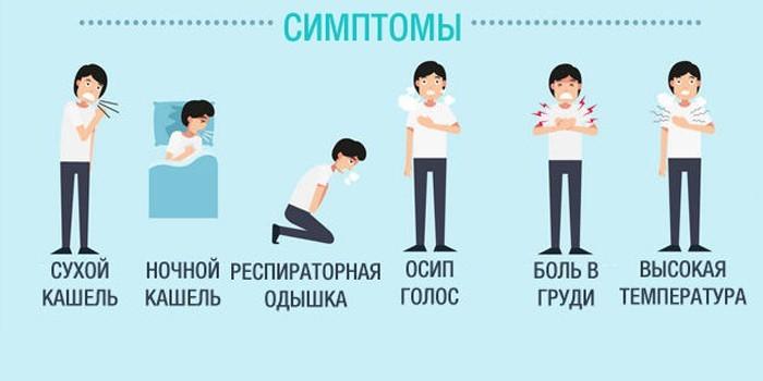 Симптоматика острой формы заболевания