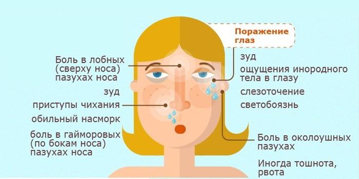 Симптоматика гнойного воспаления