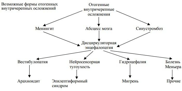 Отогенные внутричерепные осложнения