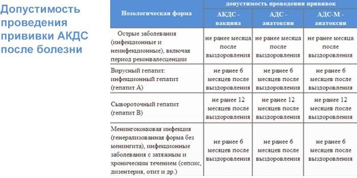 Допустимость проведения прививки после болезни