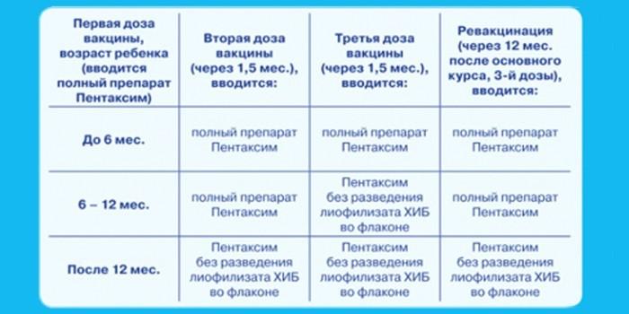 Схема применения вакцины Пентаксим