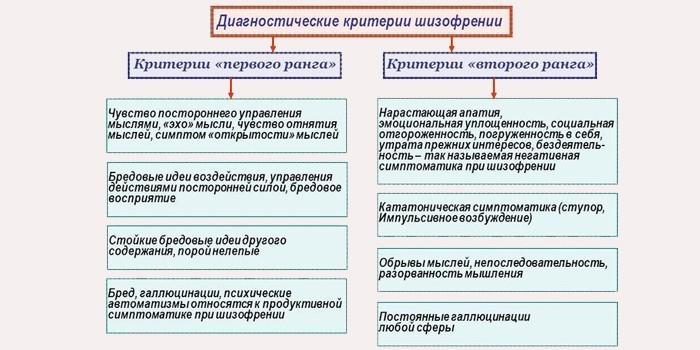 Диагностические критерии