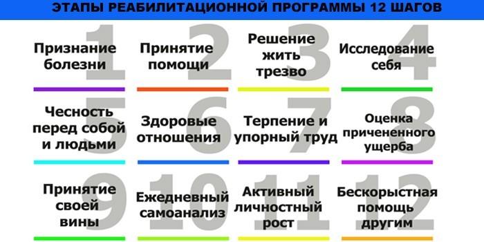 Этапы реабилитационной программы 12 шагов