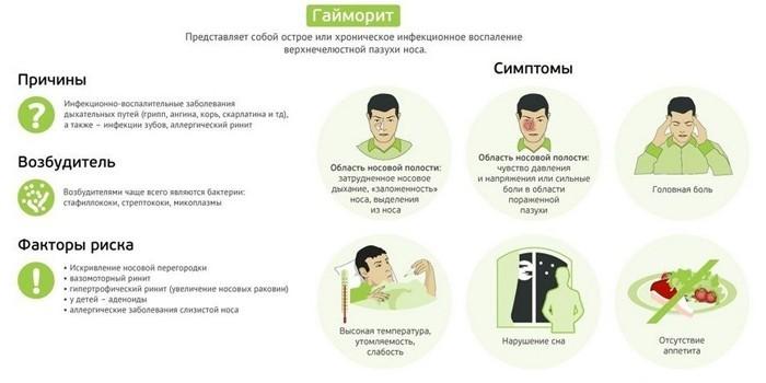 Симптоматика и факторы риска