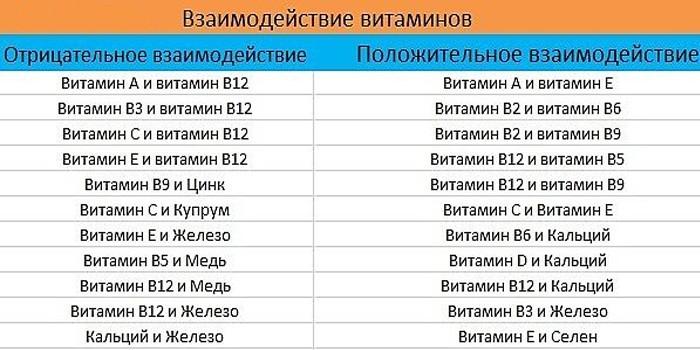 Таблица взаимодействия