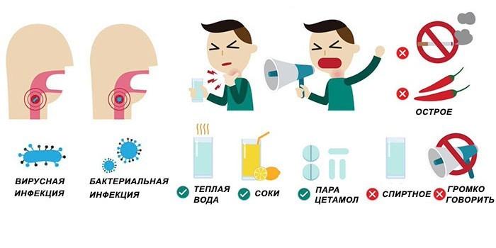 Рекомендации при тонзиллите