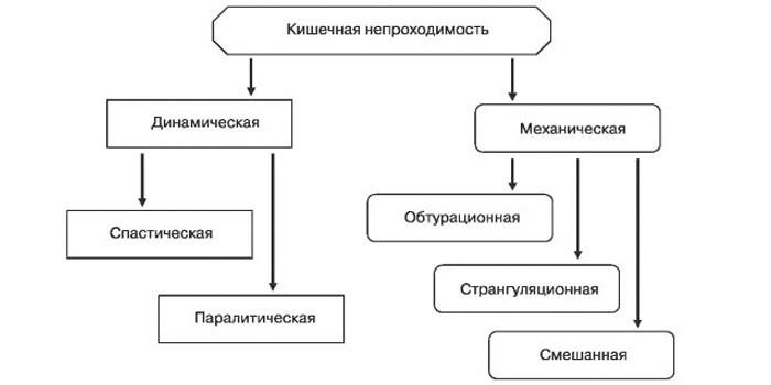 Классификация непроходимости