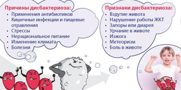 Причины и признаки дисбактериоза у детей