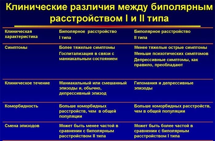 Клинические различия между 1 и 2 типом БАР