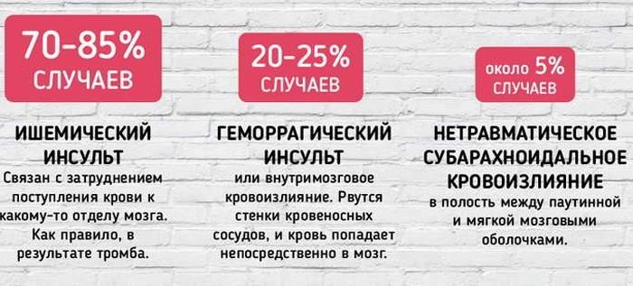 Статистика случаев