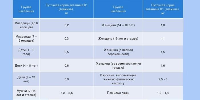 Суточная норма витамина В1