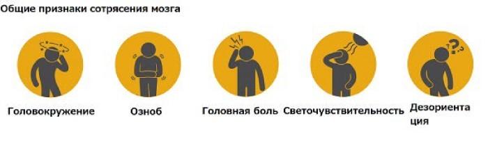 Симптомы, удаленные во времени, после сотрясения мозга