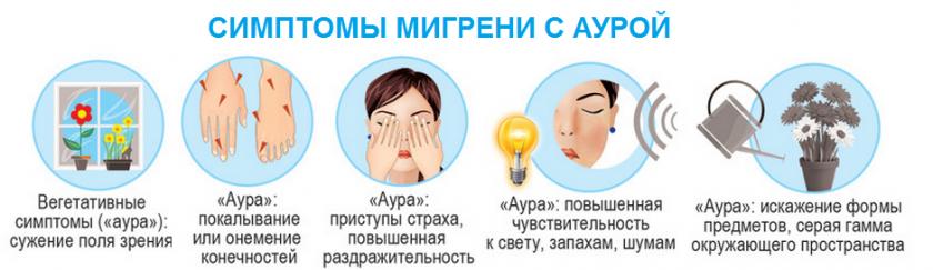 Симптомы мигрени с аурой