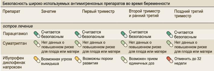 Препараты от мигрени при беременности
