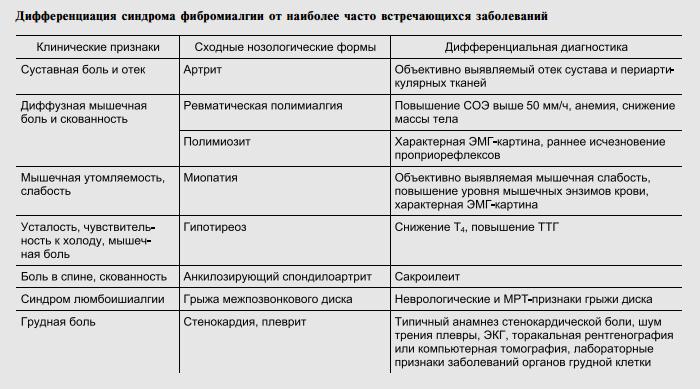 Дифференциация синдрома фибромиалгии от других заболеваний