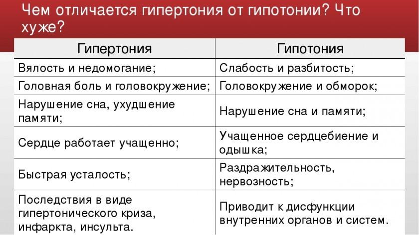 Отличия гипертонии от гипотонии