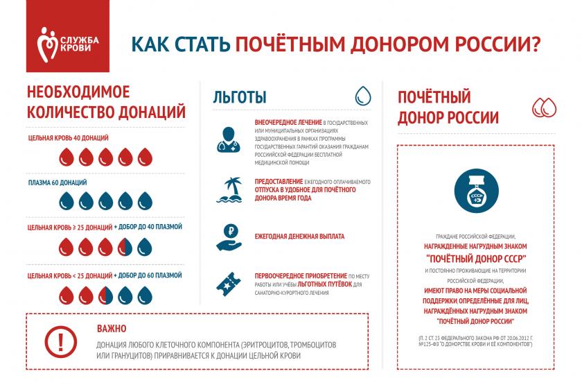 Звание Почетный донор России