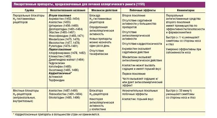 Лекарственные препараты при аллергическом рините