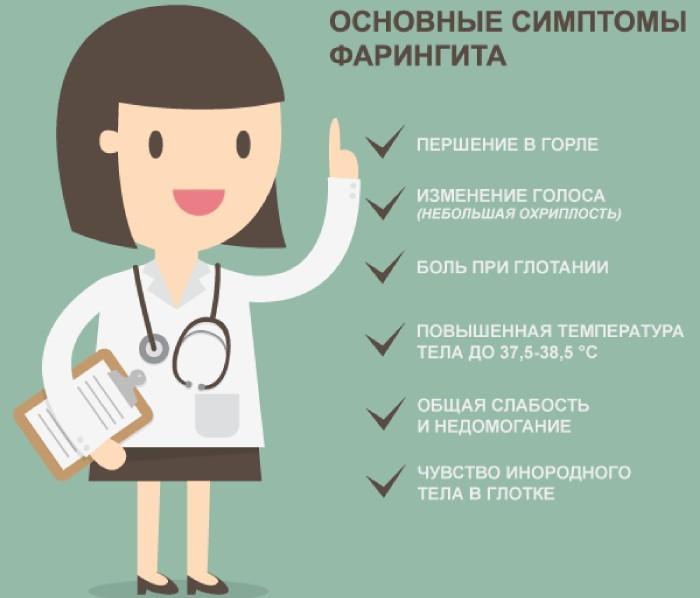 Основные симптомы фарингита