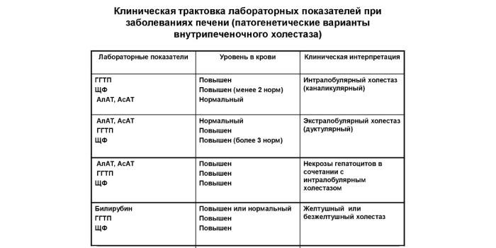 Клиническая трактовка лабораторных показателей при заболеваниях печени
