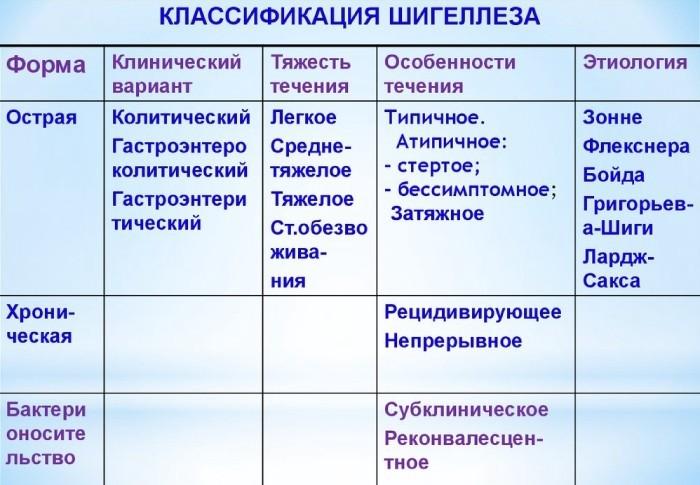 Классификация шигеллеза
