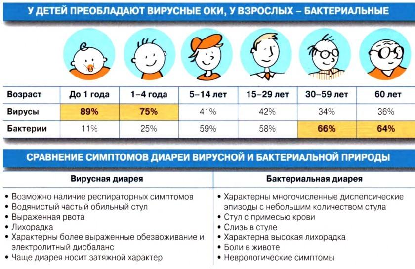 Кишечная инфекция у детей и взрослых