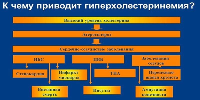 Схема осложнений