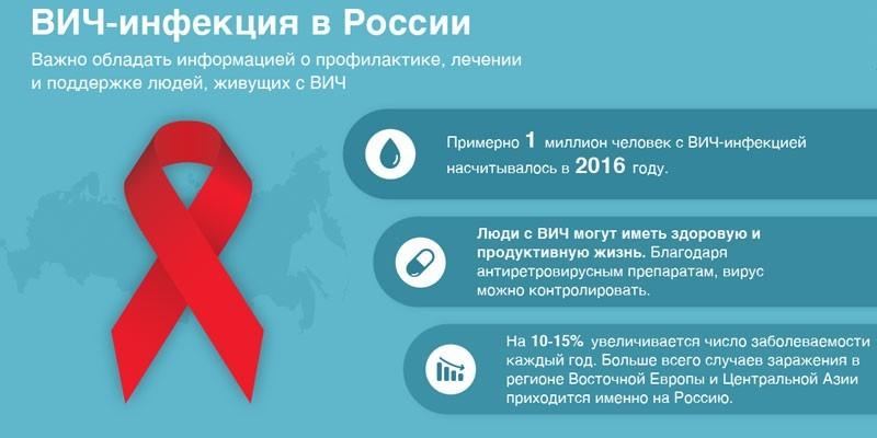 ВИЧ-инфекция  в России