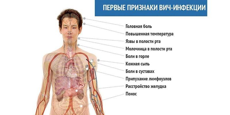 Первые признаки заболевания